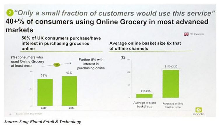 Challenging the eGrocery Myths